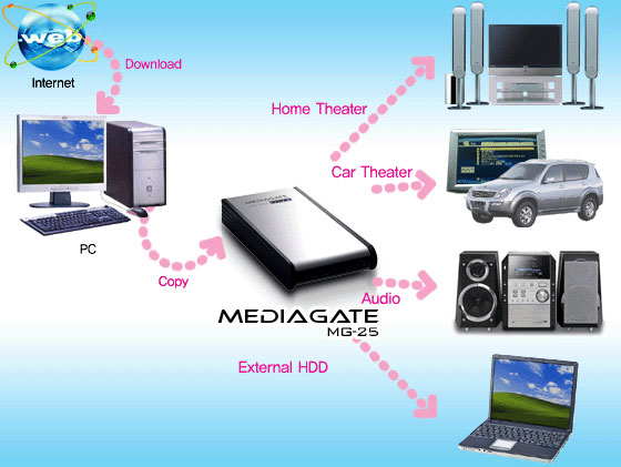 Portable Multimedia Player MEDIAGATE MG25 -  connections